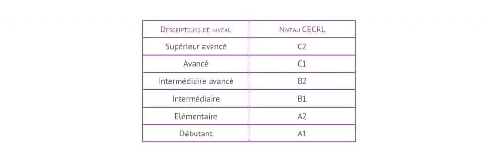 Niveaux DCL