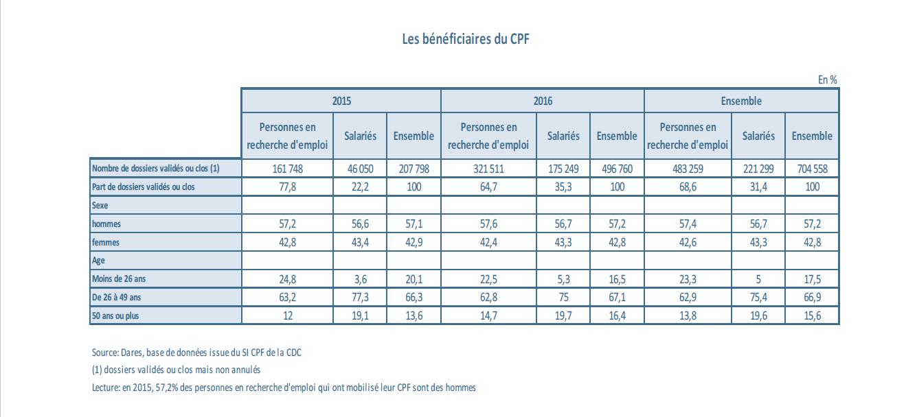 Bénéficiaires du CPF